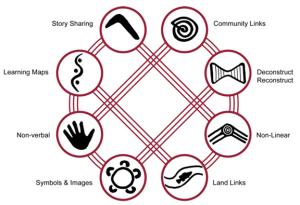 aboriginal_ways
